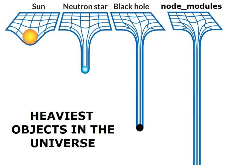 node modules blackhole