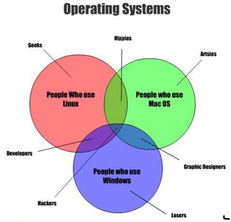 mac - Find who you are based on your OS    I am a hacker    - devRant