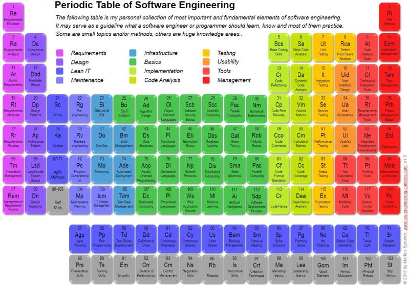 The periodic table of software engineering the periodic table of undefined the periodic table of software engineering urtaz Images